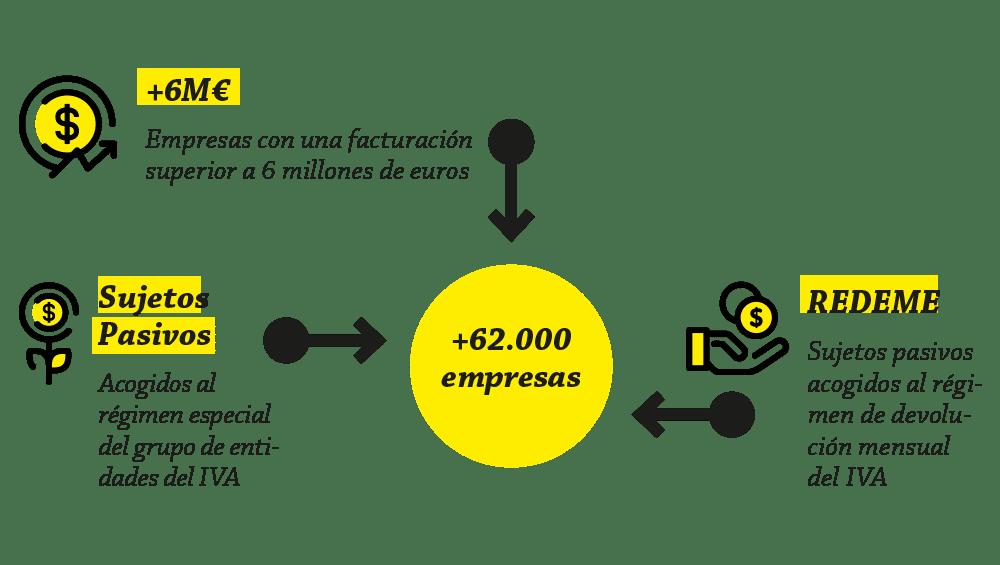 Infografía sobre las empresas afectadas por el SII